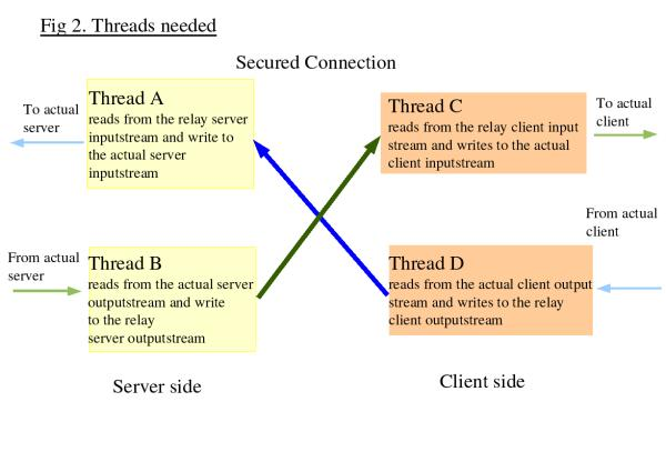 Diagram showing how the 4 relaying threads work