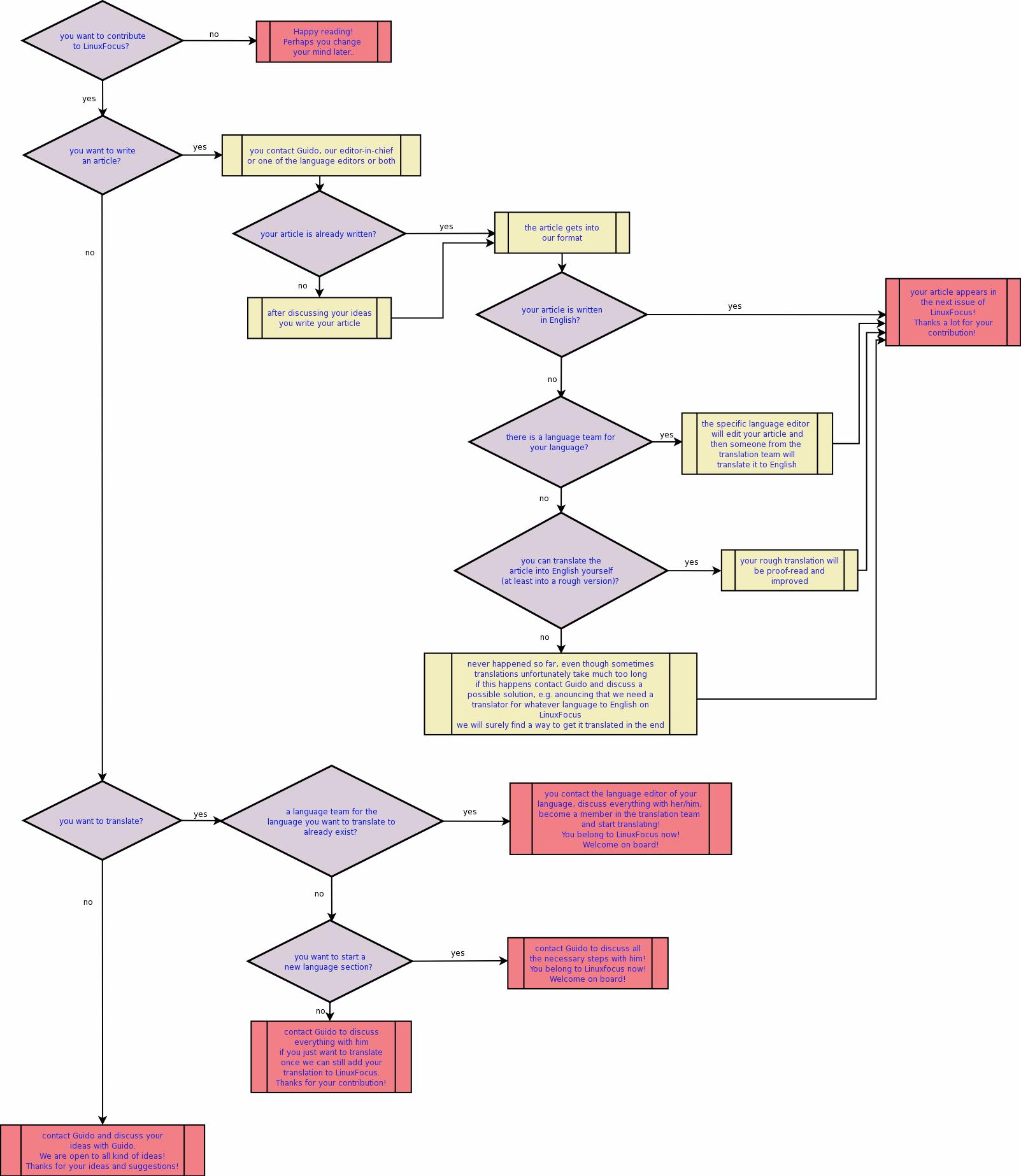 Dia, een programma voor het maken van diagrammen